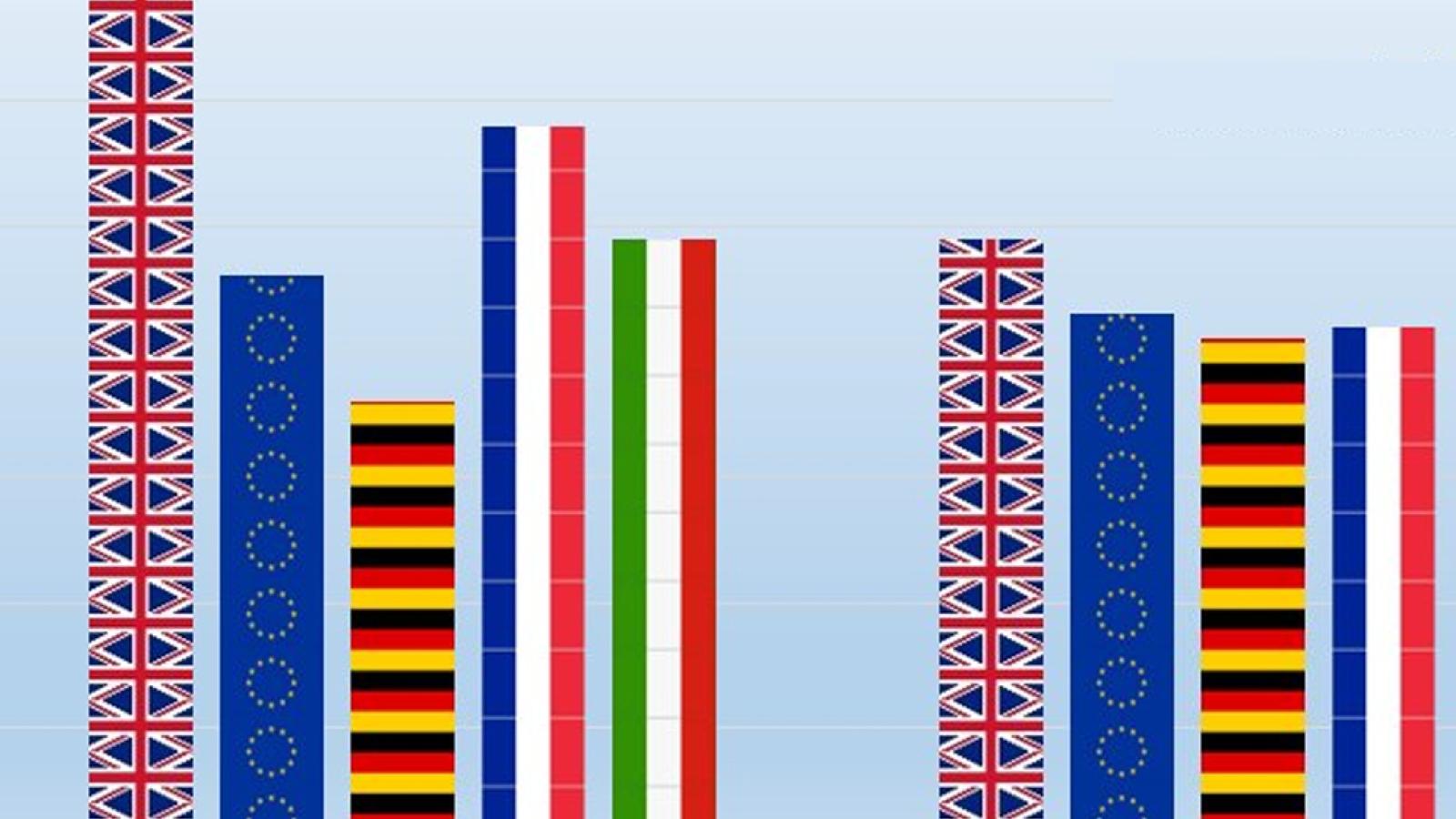 Utsnitt av grafikk utarbeidet av Facts4EU.org, basert på økonomiske prognoser fra IMF.